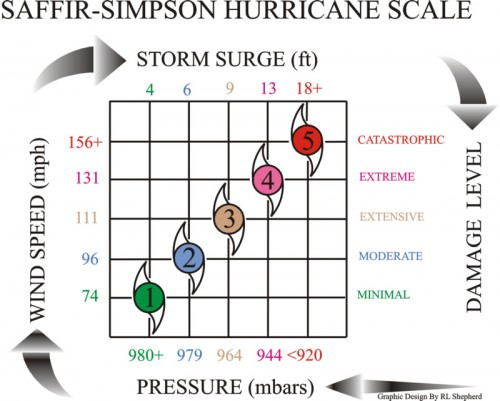 Hurricane Season In South Florida What It Means For You